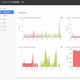 AppPerfect Agentless Monitor 15.0.0 破解版 - 数据库服务器监控软件
